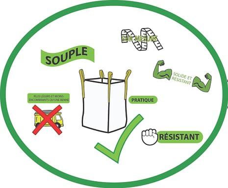 Big-Bag : La gestion des déchets de chantier